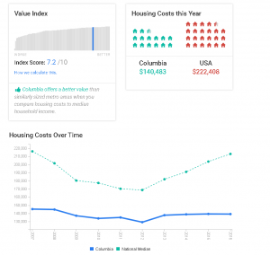 Real Estate stats Columbia SC